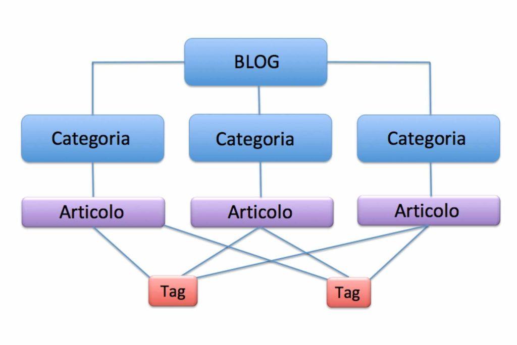 come-usare-e-indicizzare-tag-nella-seo