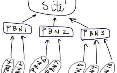 Cos'è una PBN e perché evitare le PBN posticce come la peste