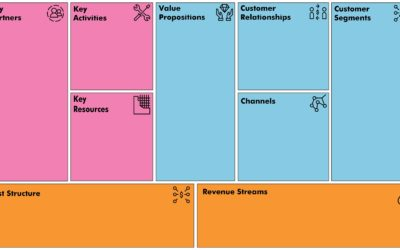 Business Model Canvas: come creare modelli di business performanti