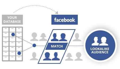Meccanismo del retargeting su Facebook