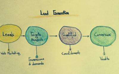 Campagne Lead Generation: agite il prima possibile!