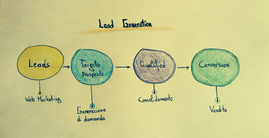 Campagne Lead Generation: agite il prima possibile!